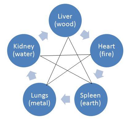 5 elements relationship