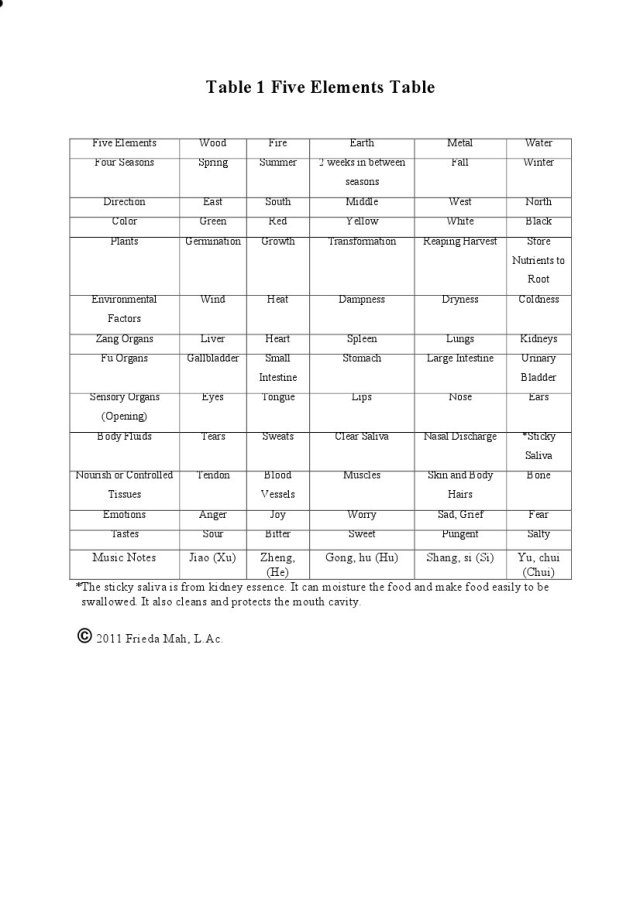 Table 1 Five Elements