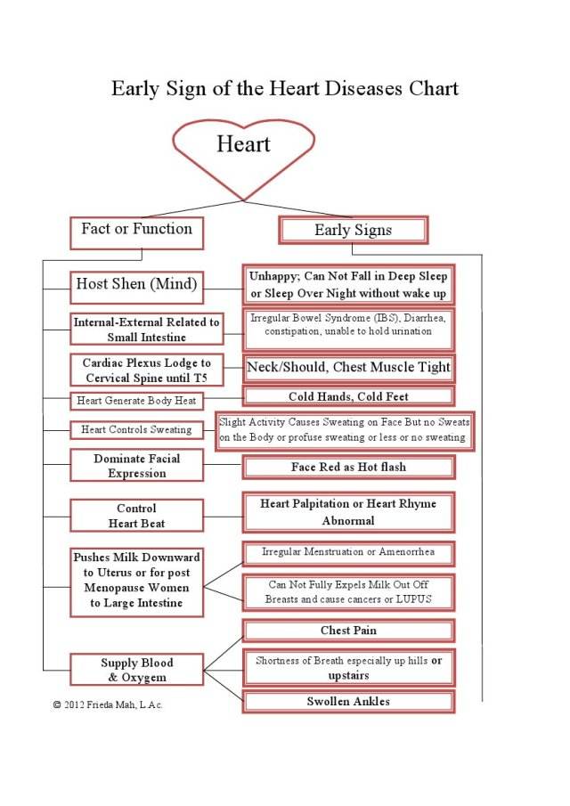 Early Signs of the Heart Diseases Chart
