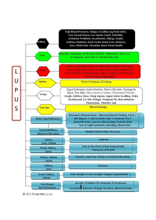 LUPUS Symptoms Chart
