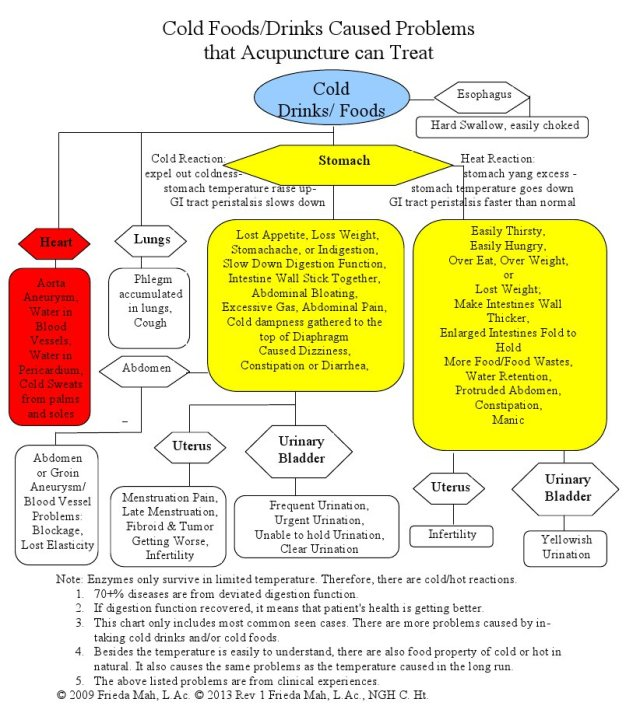 Cold Foods Drinks Caused Problems Chart Rev 1