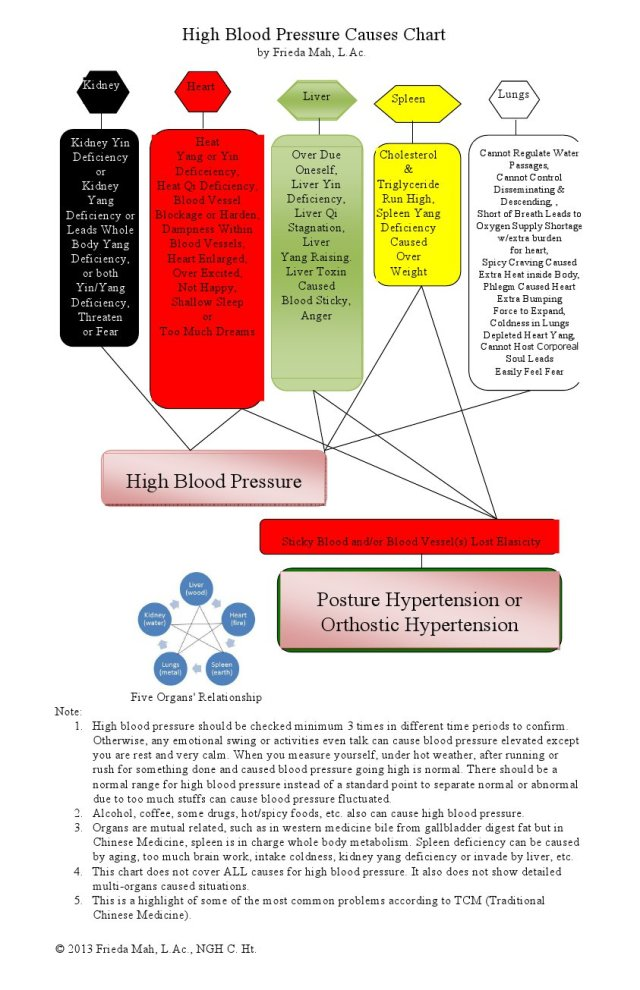 High Blood Pressure Causes Chart